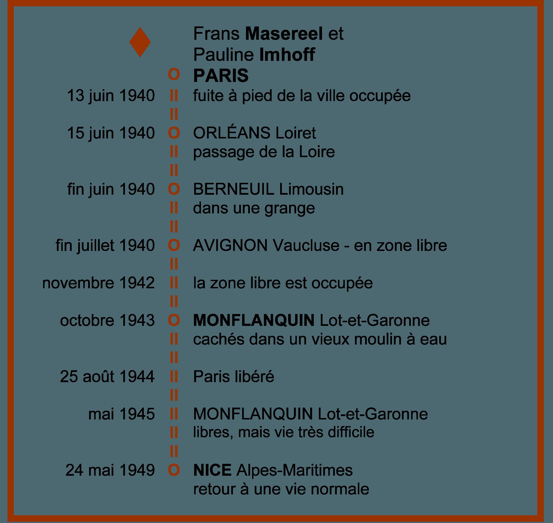 Circuit de fuite Masereel-Imhoff